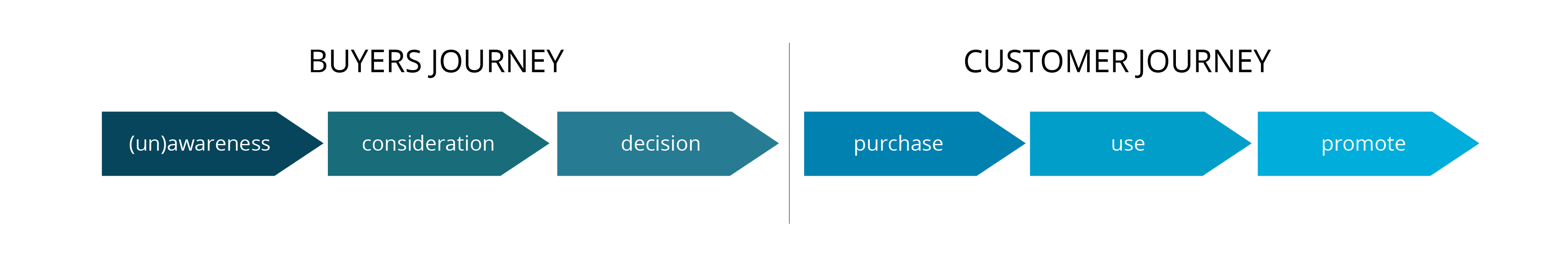 von-der-buyers-journey-in-die-customer-journey-LTN